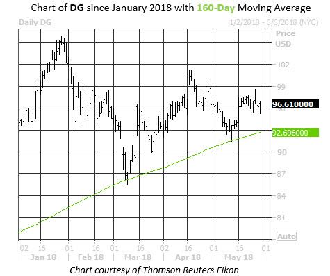 Dollar General Chart YTD 160MA