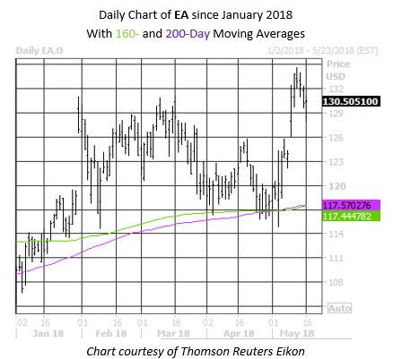 EA Daily Stock Chart