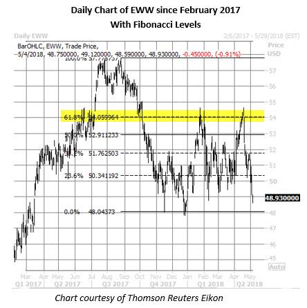 eww etf price chart may 4