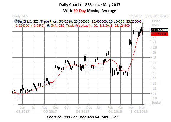 guess stock price chart may 3