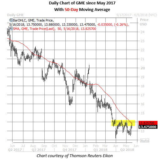 gme stock price chart may 16