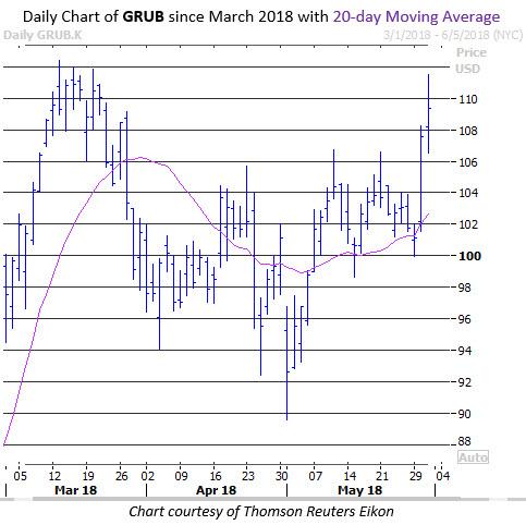 GRUB stock chart 2018