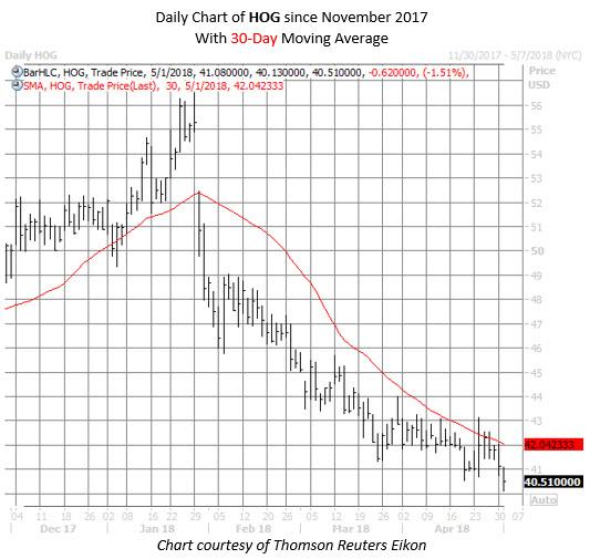 HOG stock chart