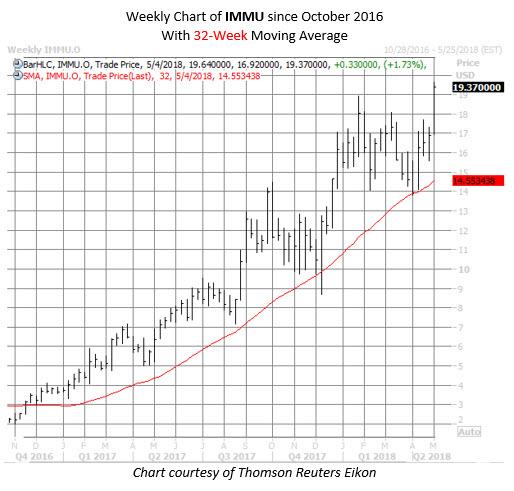 IMMU stock chart