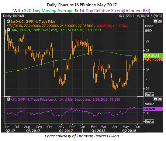 jnpr stock chart