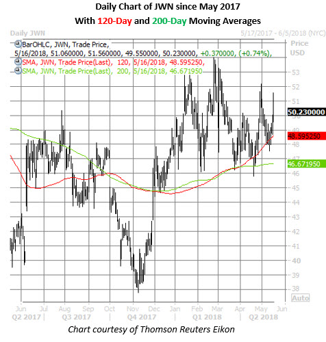 jwn stock daily chart on may 16