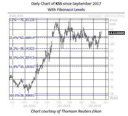 KSS Fib Levels Chart