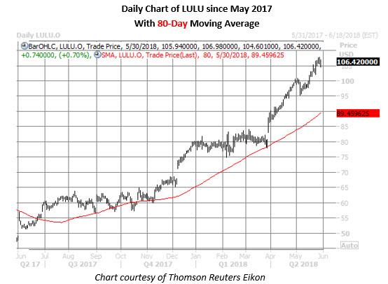lulu stock daily chart may 30