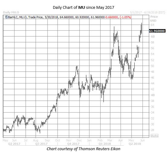 Micron stock chart may 30