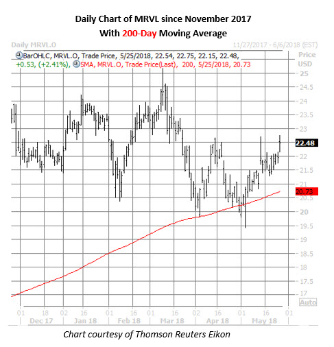 marvell technology stock chart may 25