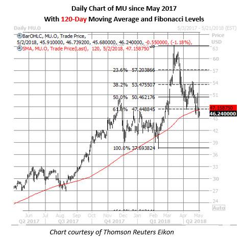 mu stock price chart may 2