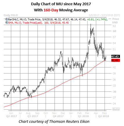 micron stock chart may 4