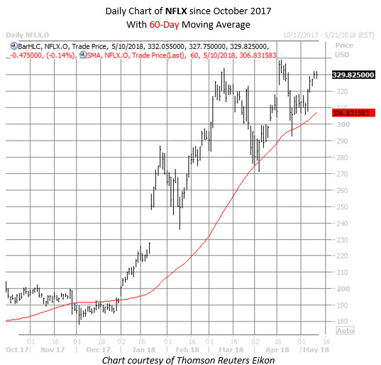nflx stock chart may 10