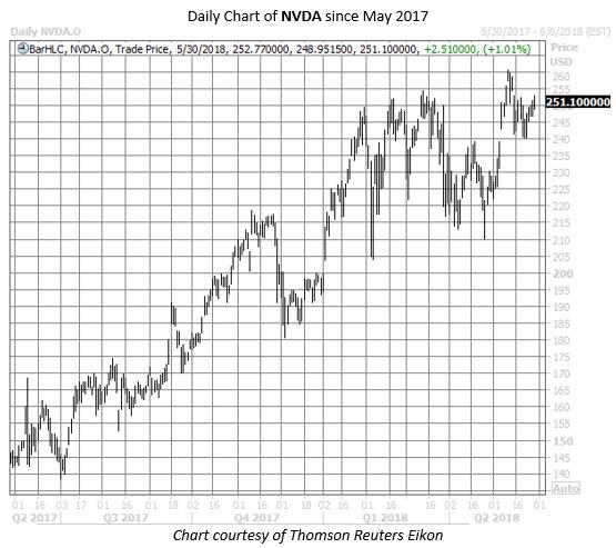nvidia stock chart may 30