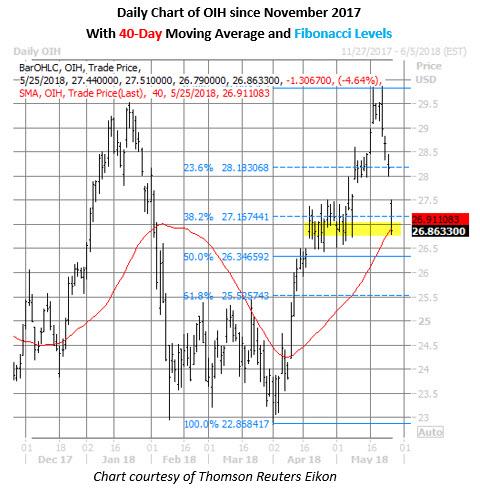 oih price chart on may 25