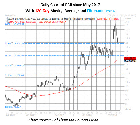pbr stock price chart may 24