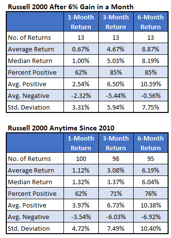 RUT after 6 percent monthly gain