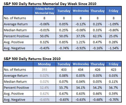 spx daily returns memorial day week