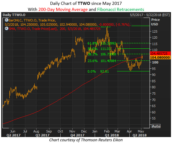 ttwo share price