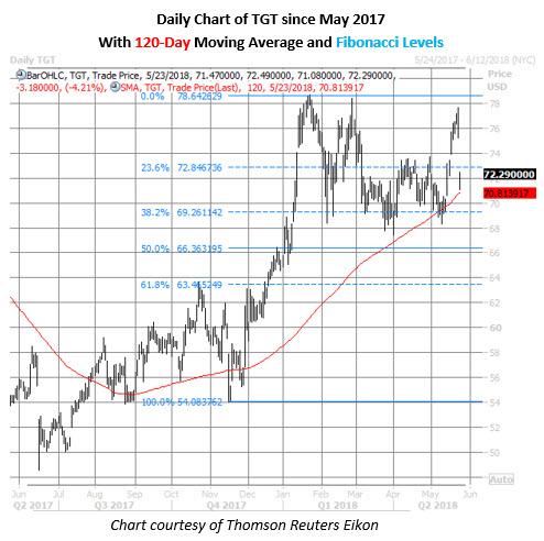 target stock price may 23