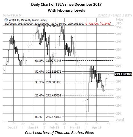tsla stock price chart may 2