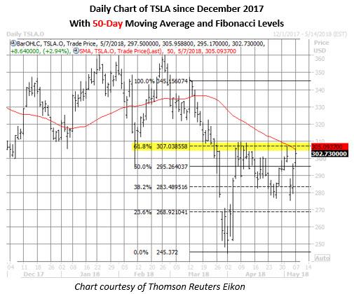tesla stock price may 7