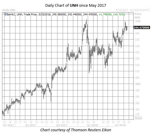 UNH stock chart May 25