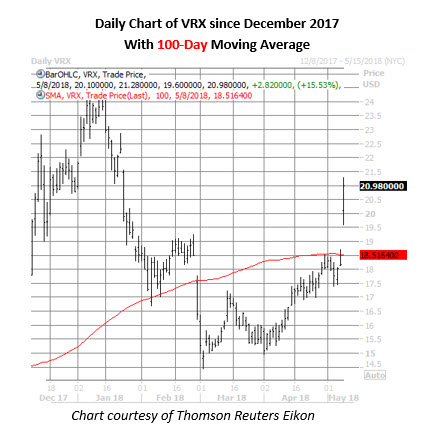 vrx stock daily chart may 8