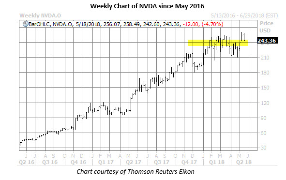 weekly nvda stock price chart may 15