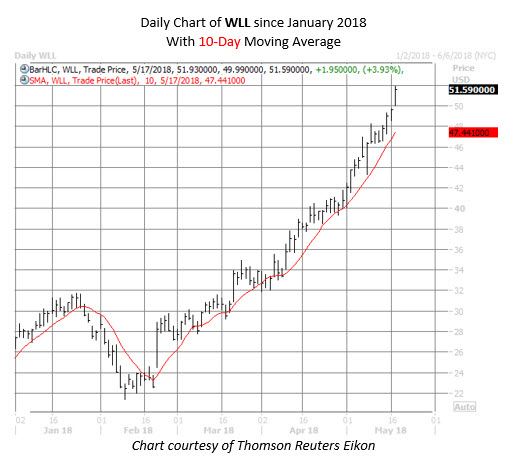 WLL stock chart