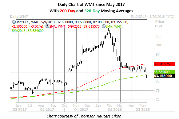 wmt stock price may 9