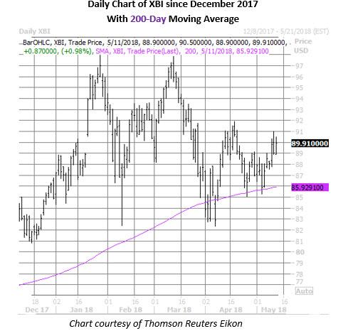 xbi price chart may 11