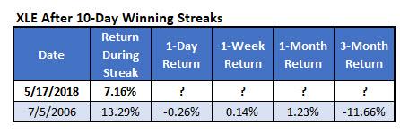 XLE 10day win streaks