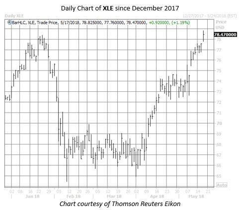 XLE etf chart