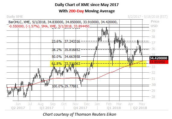 xme price chart may 1