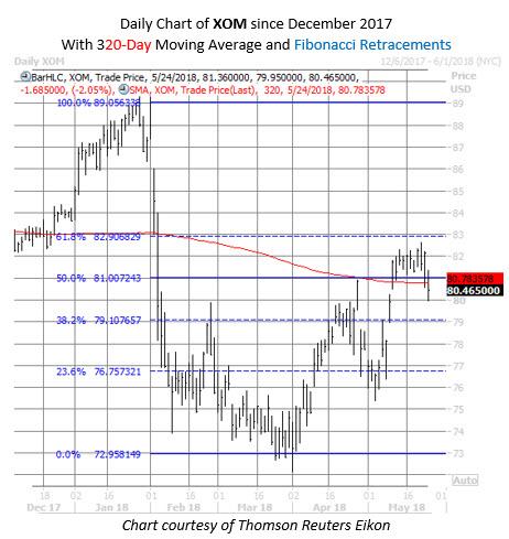 XOM stock chart may 24
