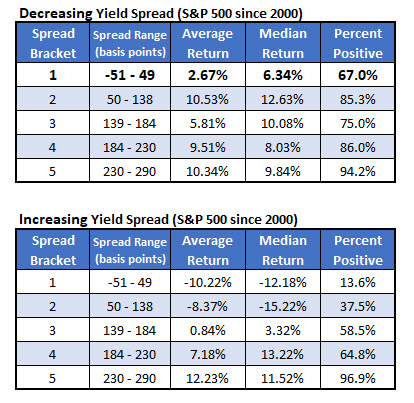 yield spread direction since 2000