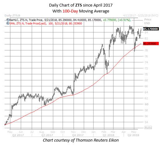 ZTS stock chart