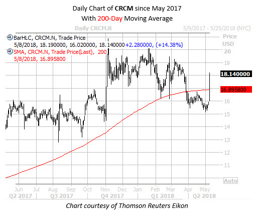 Daily Chart of CRCM with 200MA