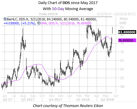 Daily Chart of DDS With 50MA