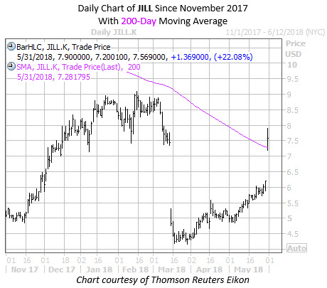 Daily Chart of JILL with 200MA