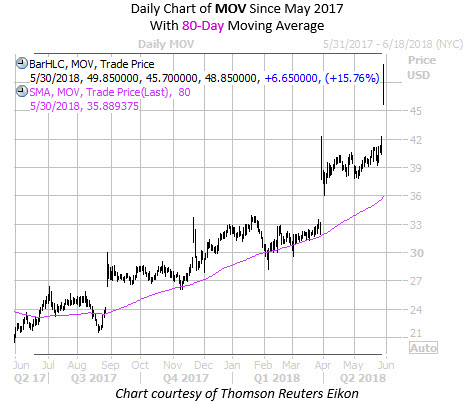 Daily Chart of MOV with 80MA