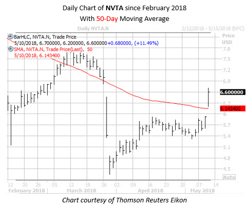 Daily Chart of NVTA with 50 MA