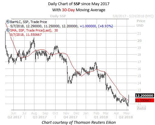 Daily Chart of SSP Since May 2017 with 30 MA