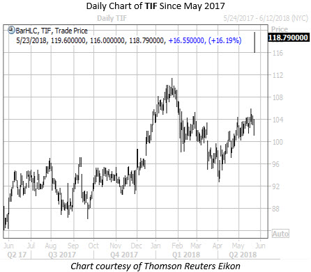 Daily Chart of TIF Since May 2017