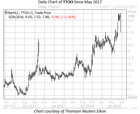 Daily Chart of TTOO Since May 2017
