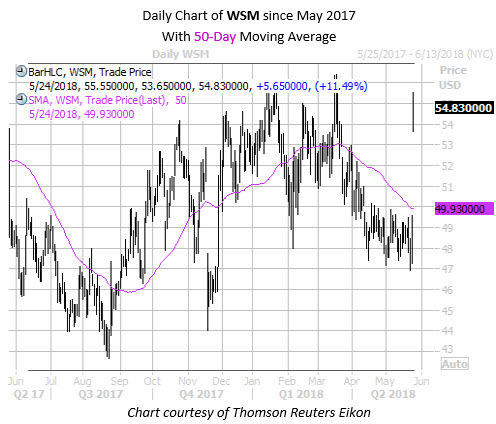Daily Chart of WSM with 50 MA