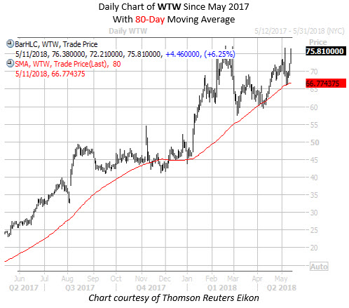 Daily Chart of WTW with 80 MA