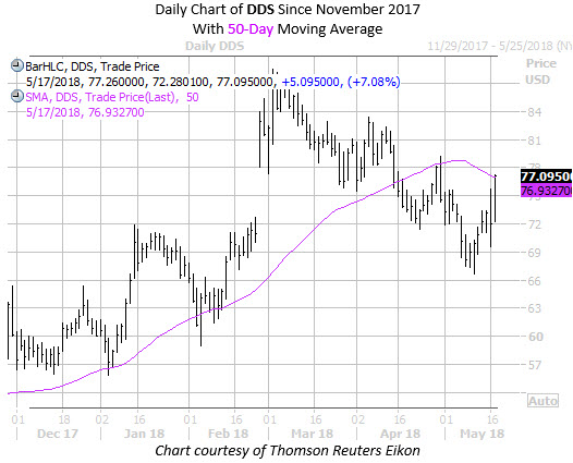 DDS chart with 50 MA