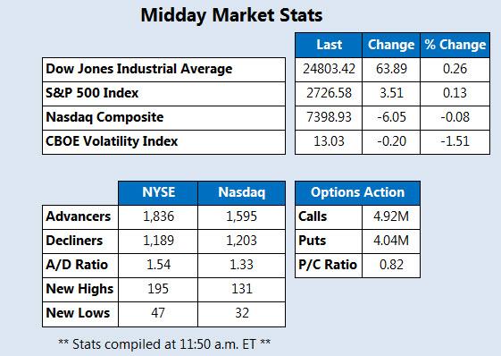 Midday Market Stats May 11